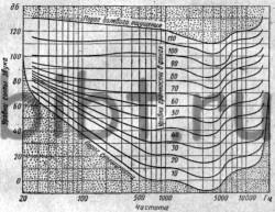 Уровень громкости шума.