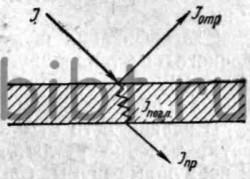 Основные понятия и определения о звуке, звуковых волнах.
